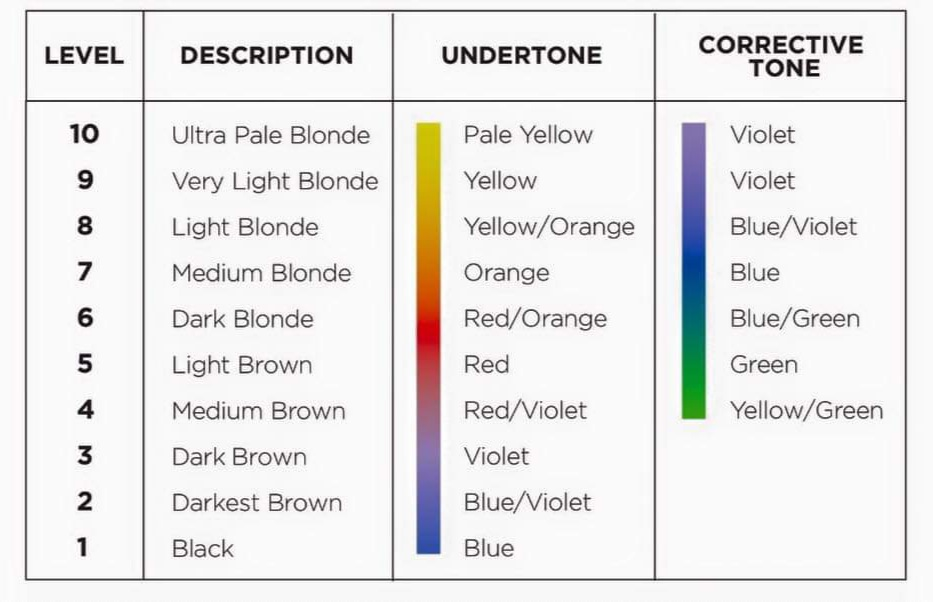 Hair color under tone chart
